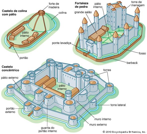 3 tipos diferentes de estruturas de castelos (fonte: Encyclopaedia Britannica)